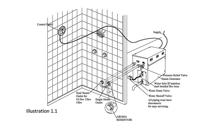 steam generator installations instructions bathselect rh blog bathselect com Basic Electrical Schematic Diagrams Wiring Diagram Symbols